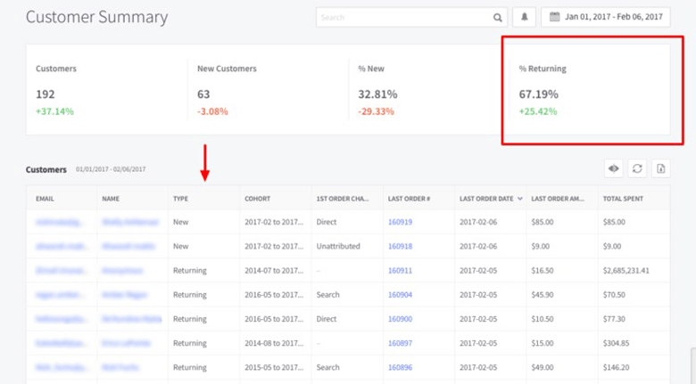 BigCommerce Pricing Strategies Blog Customer Summary Data Screenshot