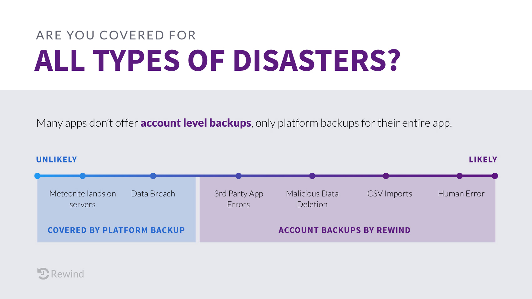 List Of Account Backups Offered By Rewind