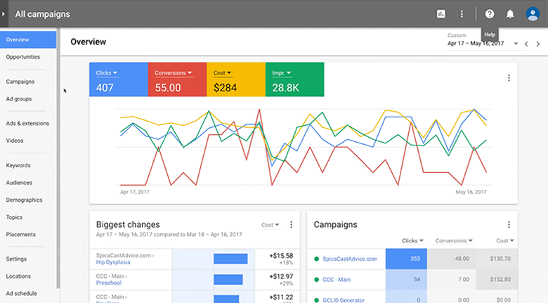 Image of Google's Adwords Overview Chart