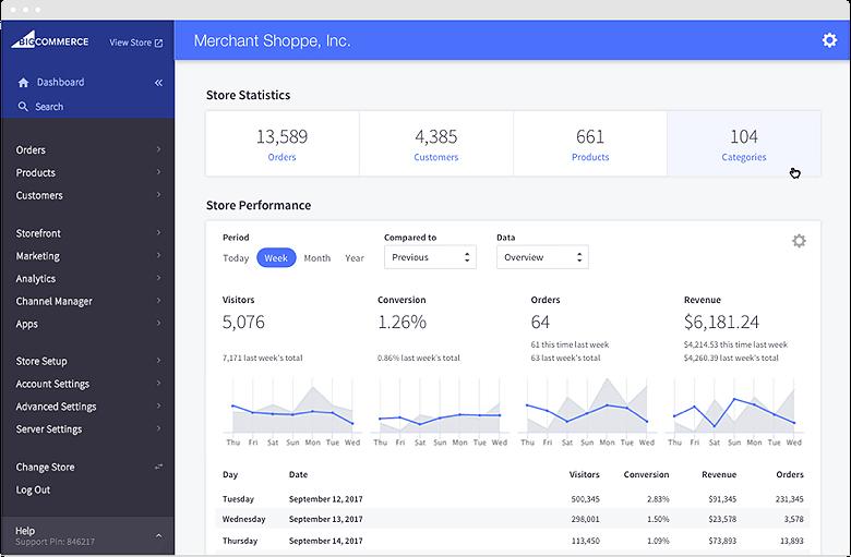 BigCommerce Admin Panel Screenshot