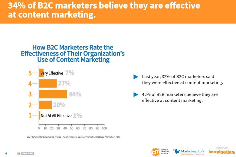 B2C Marketing Strategy Chart How B2C marketers Rate Their Content Marketing Effectiveness