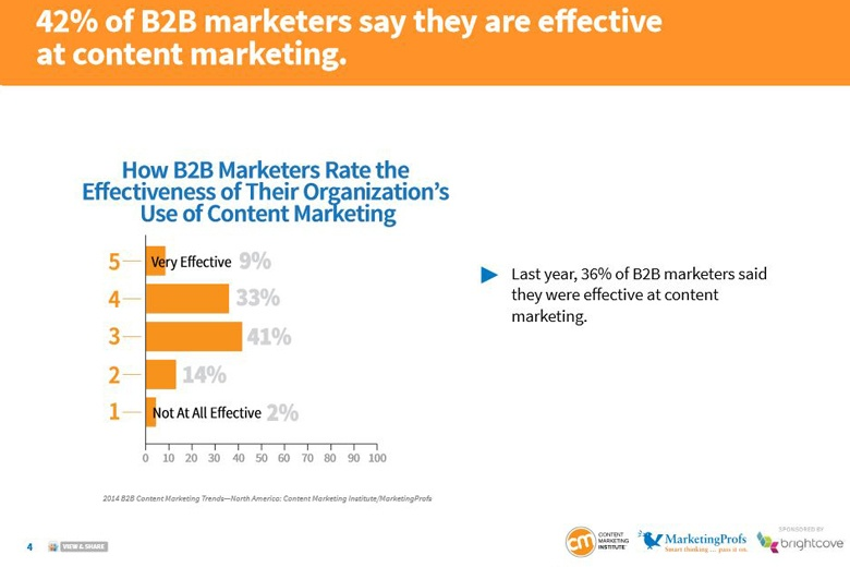 Marketing Strategy Chart of B2B Content Marketing Effectiveness