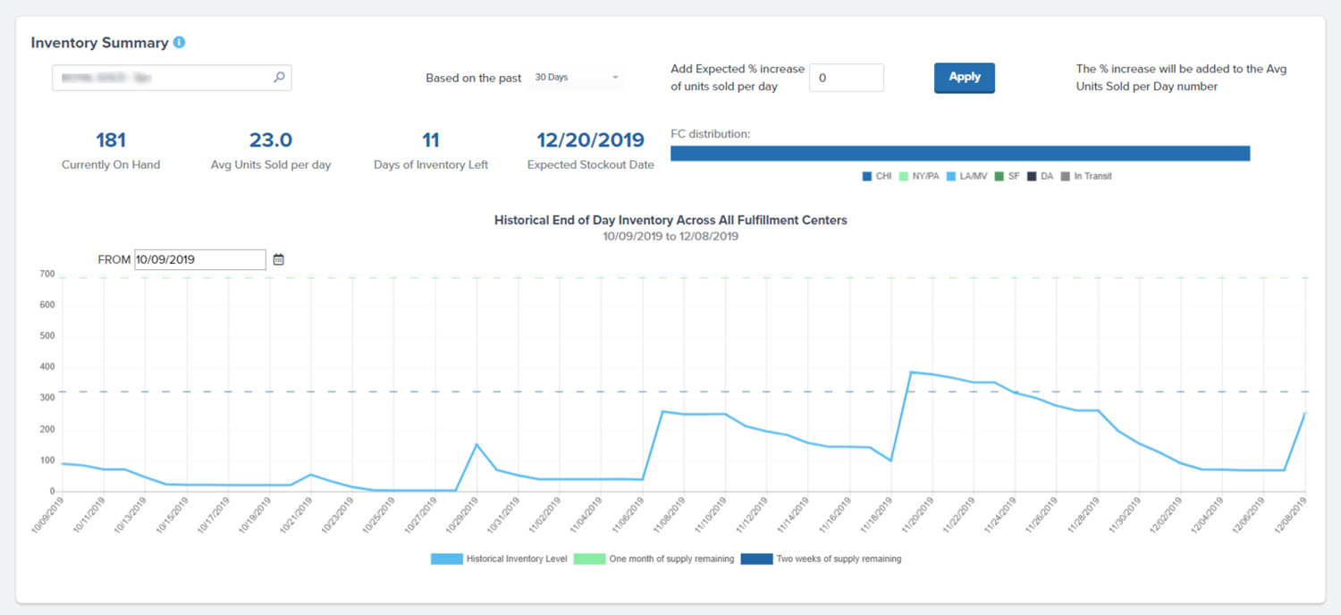 Report On Shipping And Inventory Performance