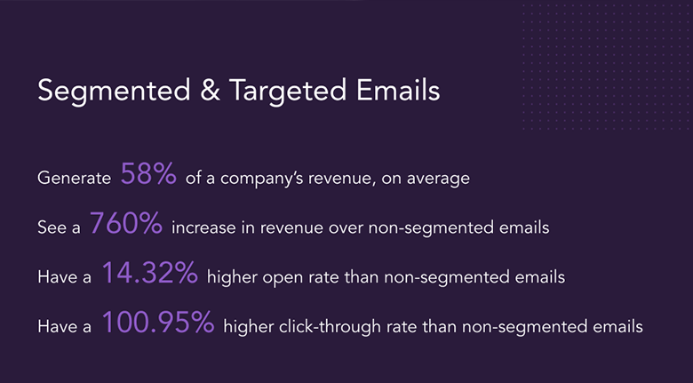 Segmented And Targeted Emails Statistics