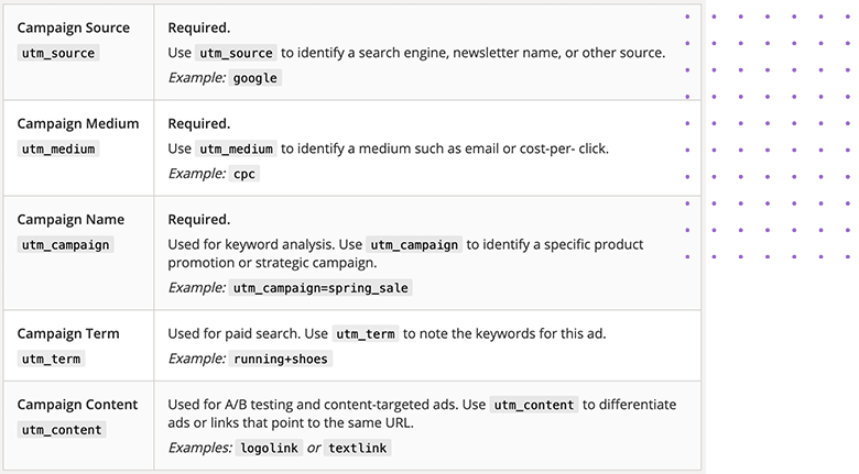 UTM Email Marketing Segment Parameters