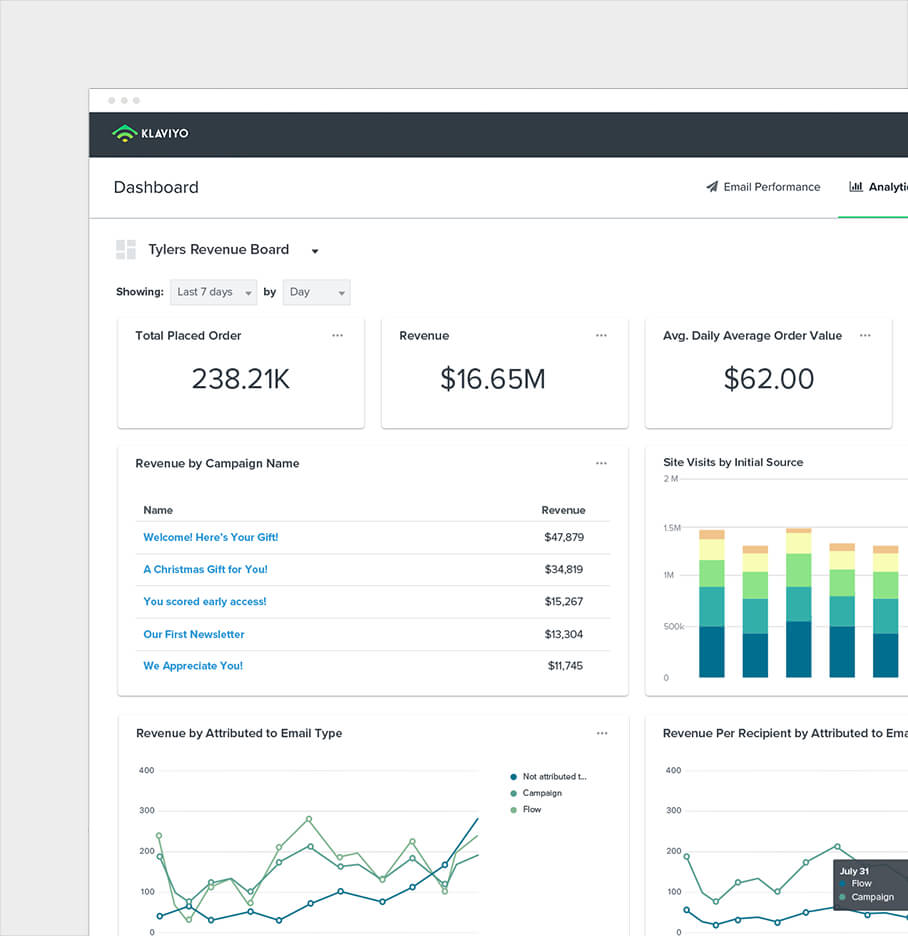 Klaviyo Account Design Dashboard Image Showing Sales Statistics